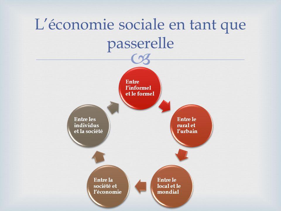 Léconomie sociale en tant que passerelle Entre linformel et le formel Entre le rural et lurbain Entre le local et le mondial Entre la société et lécon