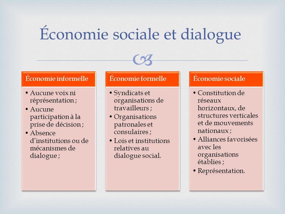 Économie sociale et dialogue Économie informelle Aucune voix ni réprésentation ; Aucune participation à la prise de décision ; Absence dinstitutions o