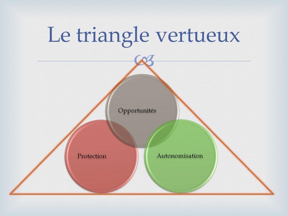 ProtectionOpportunitésAutonomisation Le triangle vertueux
