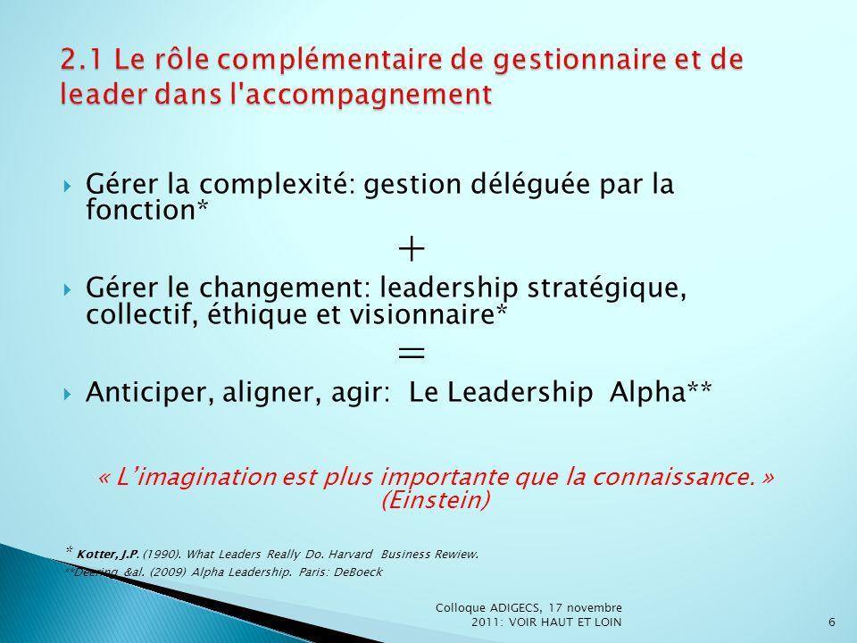 Gérer la complexité: gestion déléguée par la fonction* + Gérer le changement: leadership stratégique, collectif, éthique et visionnaire* = Anticiper,