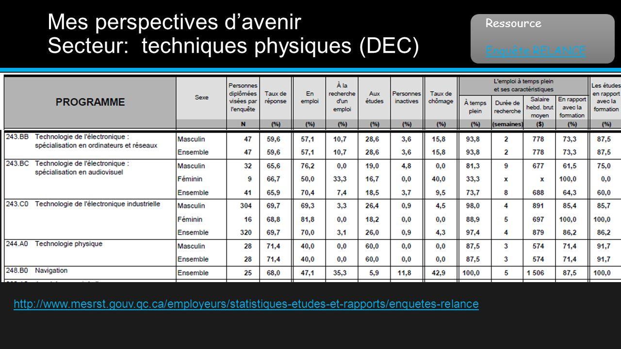 Mes perspectives davenir Secteur: techniques physiques (DEC) Ressource Enquête RELANCE http://www.mesrst.gouv.qc.ca/employeurs/statistiques-etudes-et-rapports/enquetes-relance