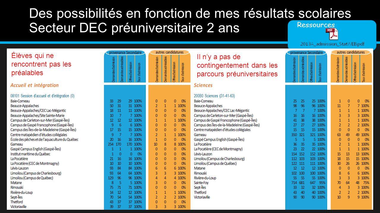 Certains programmes universitaires sont contingentés Secteur DEC préuniversitaire 2 ans Ressources ULaval : ULaval programmes contingentés programmes contingentés Luniversité Laval : près de 400 programmesCertains sont contingentés