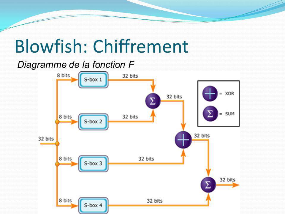 Blowfish: Chiffrement Diagramme de la fonction F