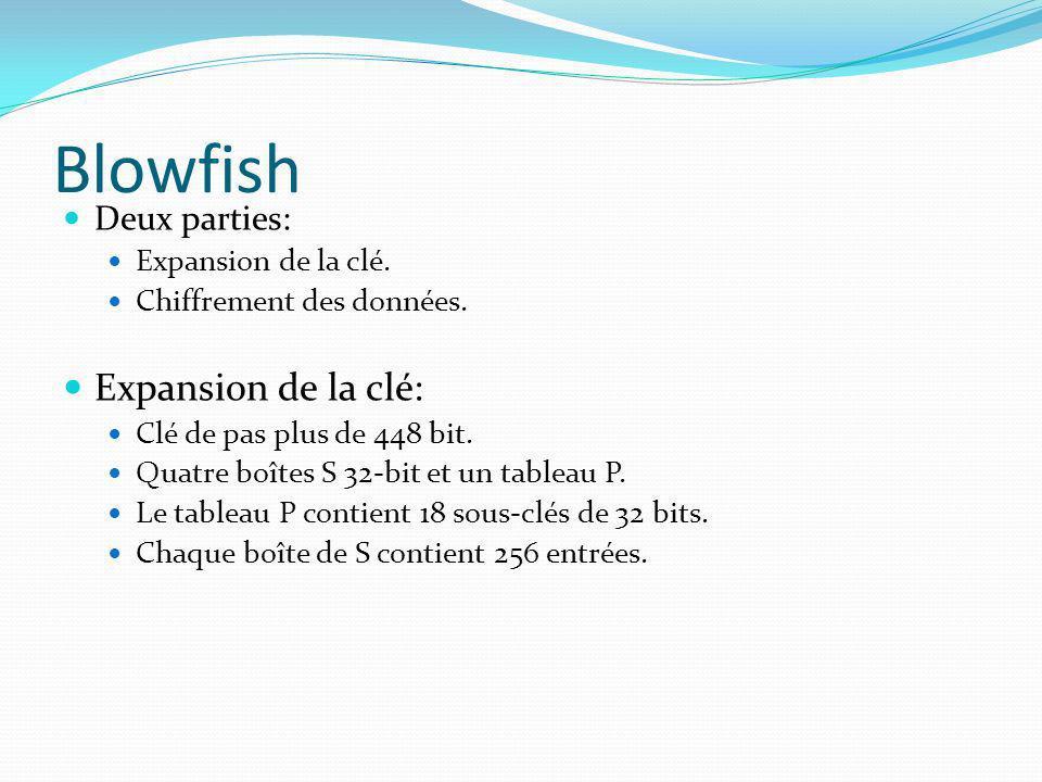 Blowfish Deux parties: Expansion de la clé. Chiffrement des données. Expansion de la clé: Clé de pas plus de 448 bit. Quatre boîtes S 32-bit et un tab