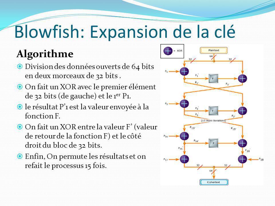 Blowfish: Expansion de la clé Algorithme Division des données ouverts de 64 bits en deux morceaux de 32 bits. On fait un XOR avec le premier élément d