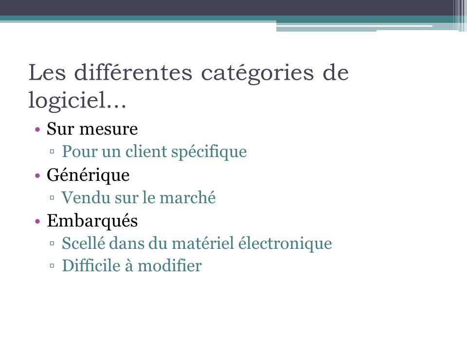 Les différentes catégories de logiciel... Sur mesure Pour un client spécifique Générique Vendu sur le marché Embarqués Scellé dans du matériel électro