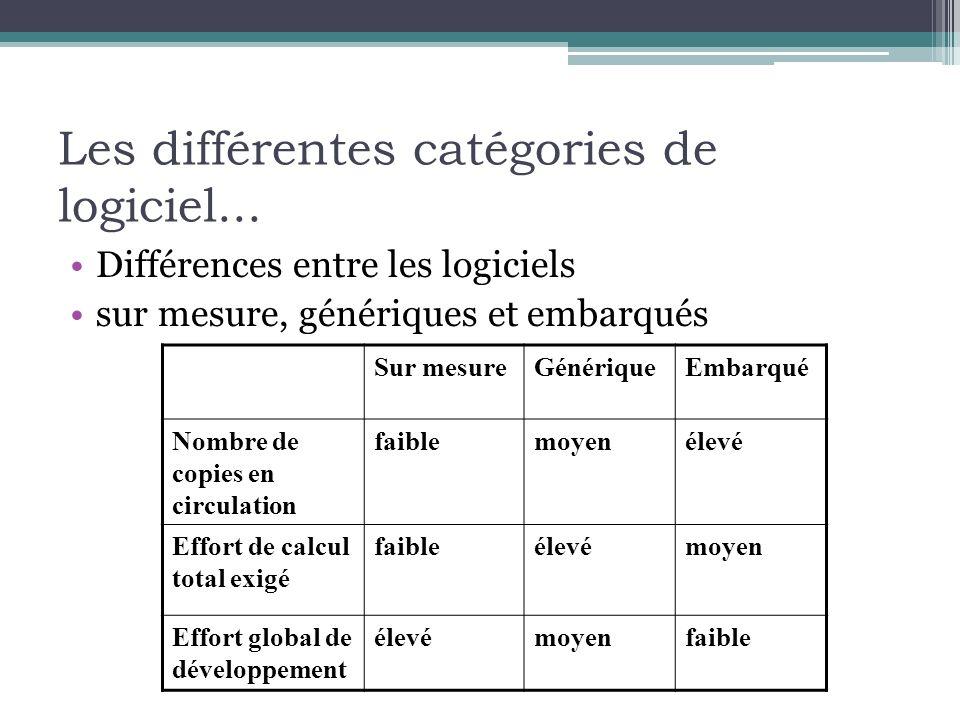 Les différentes catégories de logiciel... Différences entre les logiciels sur mesure, génériques et embarqués Sur mesureGénériqueEmbarqué Nombre de co