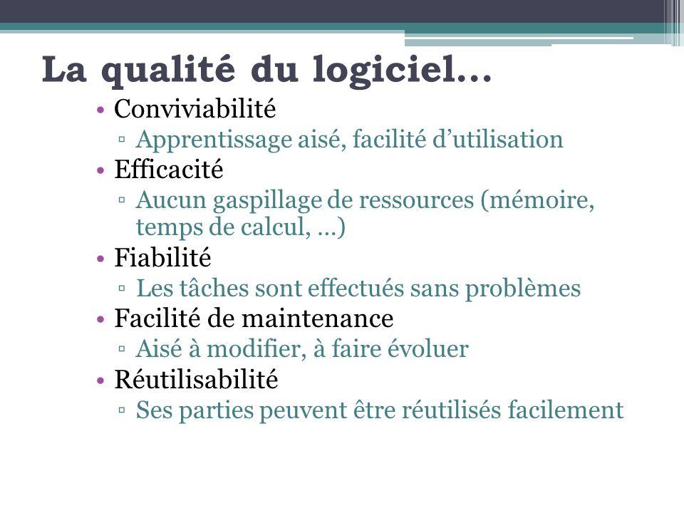 La qualité du logiciel... Conviviabilité Apprentissage aisé, facilité dutilisation Efficacité Aucun gaspillage de ressources (mémoire, temps de calcul