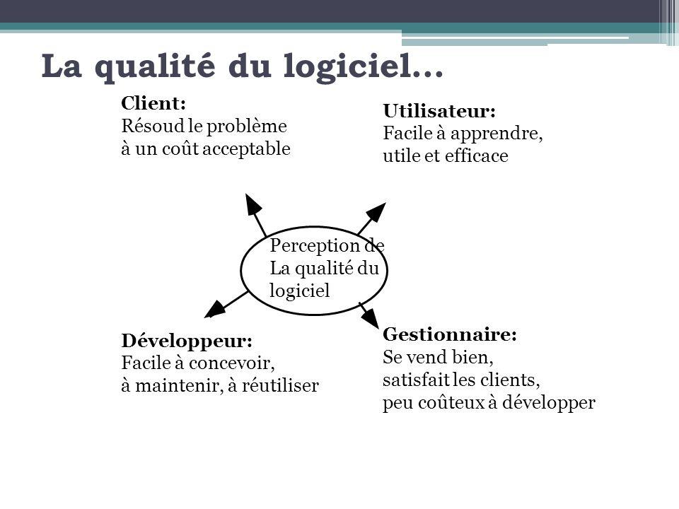 La qualité du logiciel... Perception de La qualité du logiciel Développeur: Facile à concevoir, à maintenir, à réutiliser Utilisateur: Facile à appren