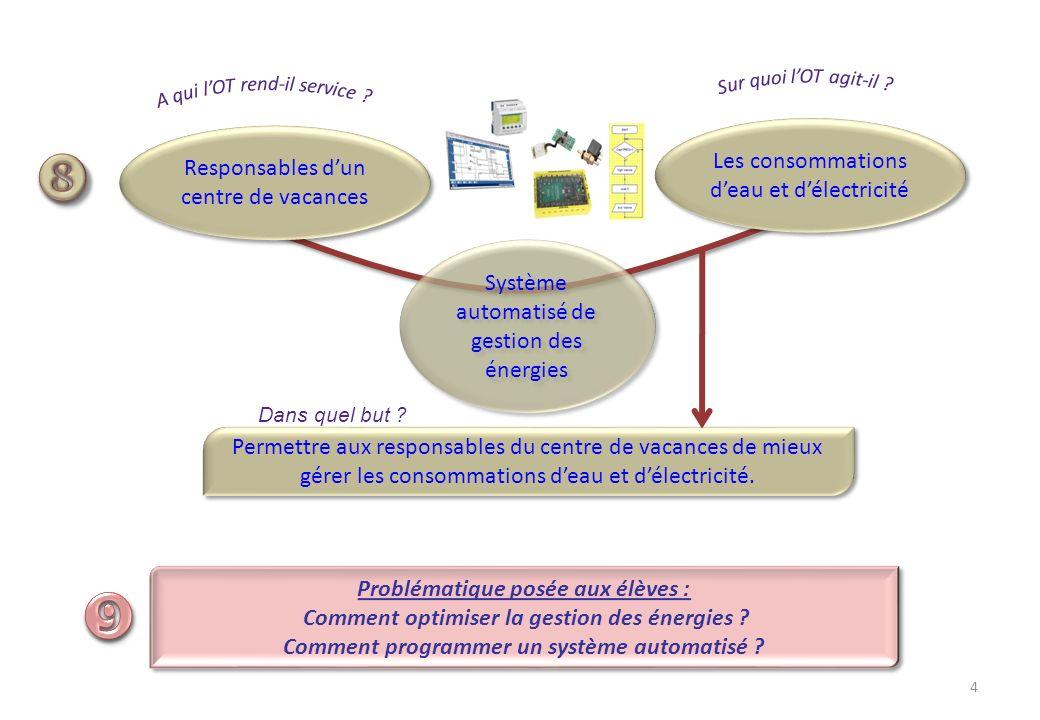 5 Démarche pédagogique Résolution de problème Séance Etape Activités dapprentissage Ressources Environnement
