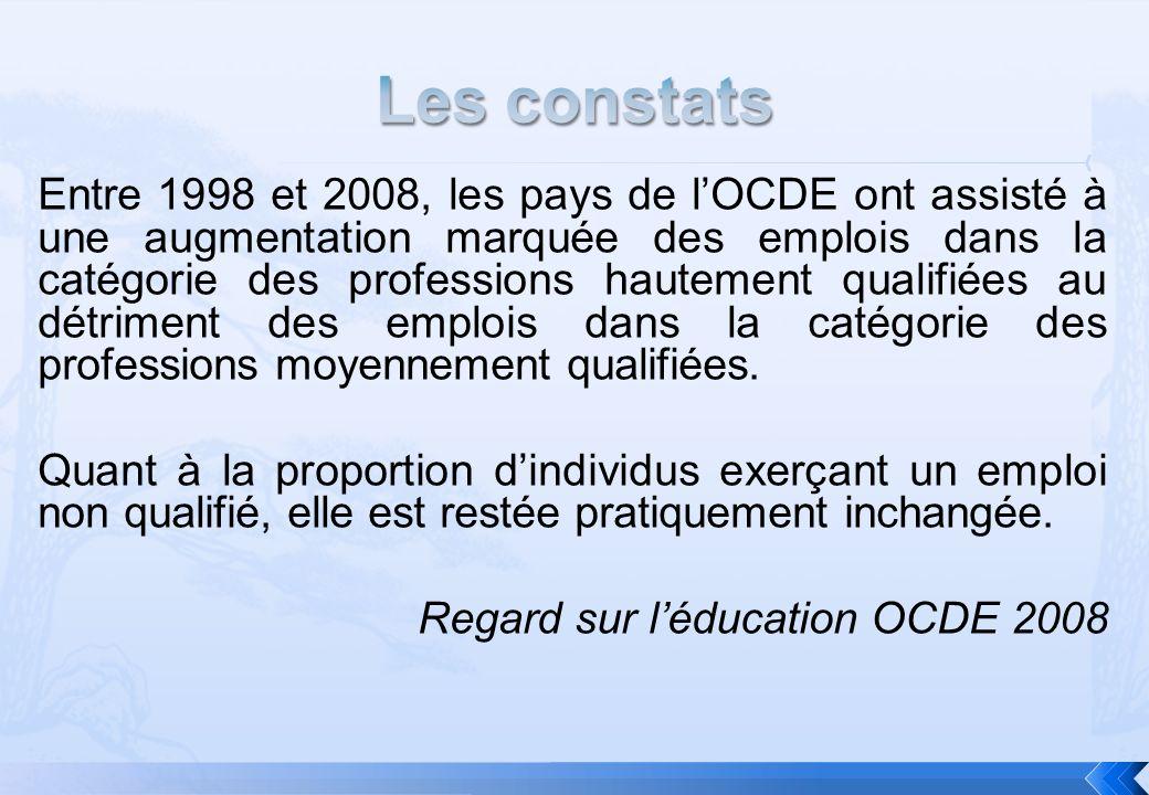 Entre 1998 et 2008, les pays de lOCDE ont assisté à une augmentation marquée des emplois dans la catégorie des professions hautement qualifiées au détriment des emplois dans la catégorie des professions moyennement qualifiées.