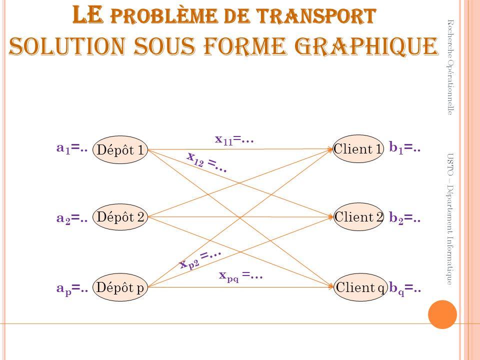 LE PROBLÈME DE TRANSPORT SOLUTION SOUS FORME GRAPHIQUE Recherche Opérationnelle USTO – Département Informatique Client q Client 1 Dépôt p Dépôt 1 x 11