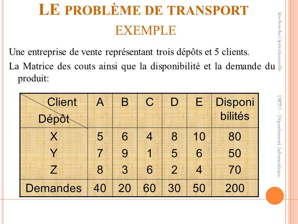 LE PROBLÈME DE TRANSPORT EXEMPLE Une entreprise de vente représentant trois dépôts et 5 clients. La Matrice des couts ainsi que la disponibilité et la