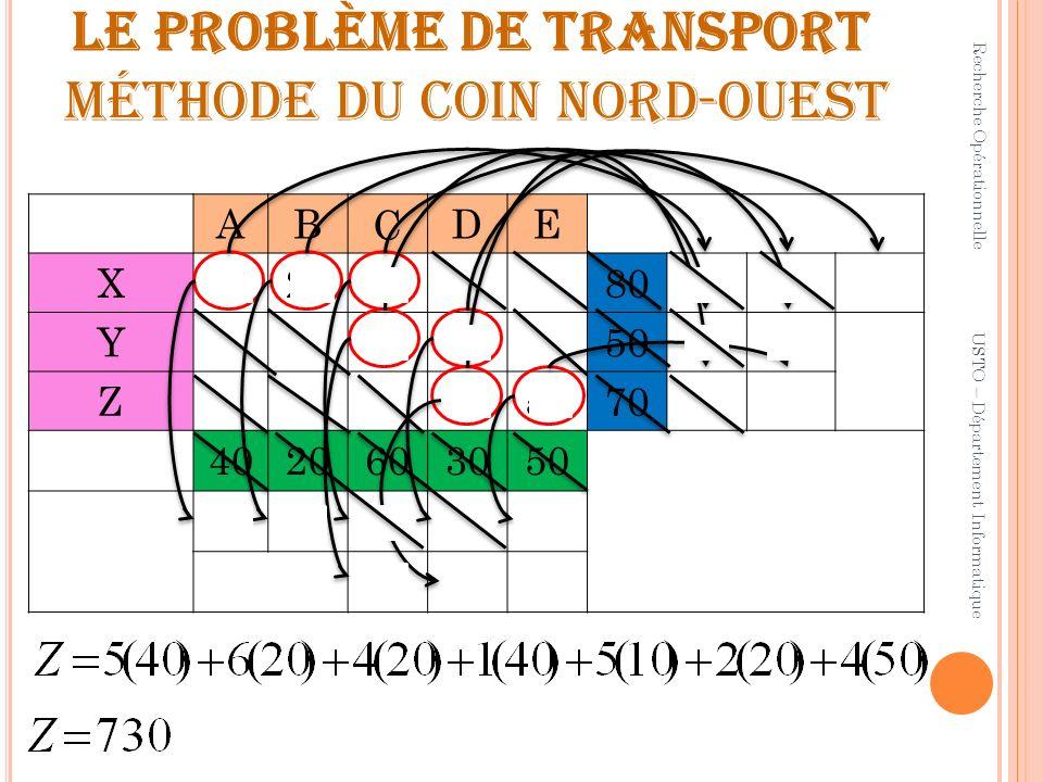 LE problème de transport méthode du coin nord-ouest ABCDE X4020 8040200 Y401050100 Z205070500 4020603050 0040200 00 Recherche Opérationnelle USTO – Dé