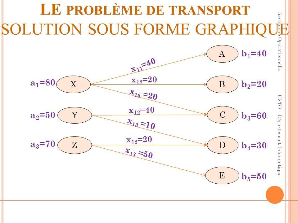 LE PROBLÈME DE TRANSPORT SOLUTION SOUS FORME GRAPHIQUE Recherche Opérationnelle USTO – Département Informatique D B Z X x 12 =20 x 13 =20 a 1 =80 a 2