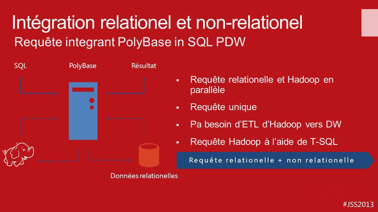 #JSS2013 Intégration relationel et non-relationel Requête relationelle et Hadoop en parallèle Requête unique Pa besoin dETL dHadoop vers DW Requête Ha