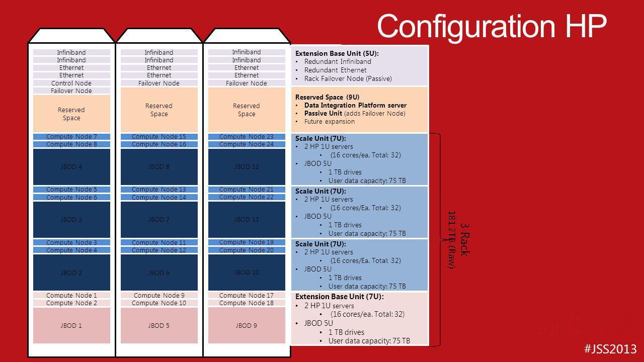 #JSS2013 1/3 Rack 22.6TB (Raw) 2/3 Rack 45.3TB (Raw) Full Rack 67.9TB (Raw) Base Unit (6U): Redundant Infiniband Redundant Ethernet Management and Control (Active) Rack Failover Node (Passive) Base Unit (10U): 3 servers in 2U enclosure (16 cores/ea.
