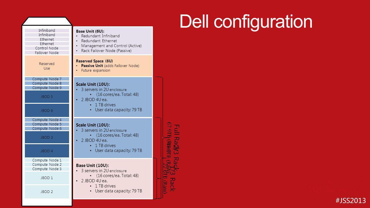 #JSS2013 Architecture logiciel Détails généraux Tous les serveurs sont sous Windows Server 2012 Standard Toutes les VMs sont sous Windows Server 2012 Standard Les tâches de type fabric et workload sont dans des VMs Fabric VM, MAD01, and CTL partagent un serveur Cela permet de réduire le surcoût spécialement pour les petites configurations Lagent PDW tourne sur tous les hosts et toutes les VMs DWConfig and Admin Console existent toujours La technologie Windows Storage Spaces gère le mirroring et les secours, ainsi cela permet de réduire les coûts en utilisant du DAS (JBODs) plutôt que du SAN Détails du moteur PDW SQL Server 2012 Enterprise Edition (PDW build) sur le control node et sur les compute nodes Détails sur le stockage Similaire à la V1 Double de datafiles par filegroup Plus de disques physiques en parallèle HST02 HST01 HSA01 HSA02 JBOD IB and Ethernet Direct attached SAS CTL MAD FAD VMM Compute 2 Compute 1 Window Server 2012 Standard PDW engine DMS Manager SQL Server 2012 Enterprise Edition (PDW build) Shell databases Window Server 2012 Standard DMS Core SQL Server 2012 Enterprise Edition (PDW build)
