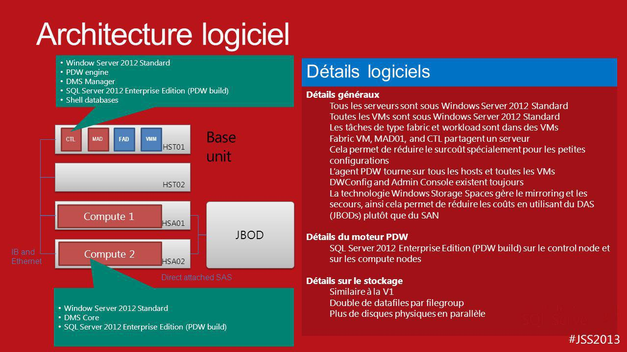 #JSS2013 Architecture logiciel Détails généraux Tous les serveurs sont sous Windows Server 2012 Standard Toutes les VMs sont sous Windows Server 2012