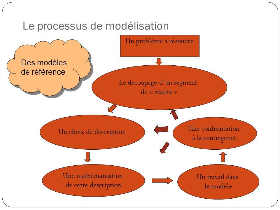 Le processus de modélisation Des modèles de référence Le découpage dun segment de « réalité » Un choix de description Une mathématisation de cette des