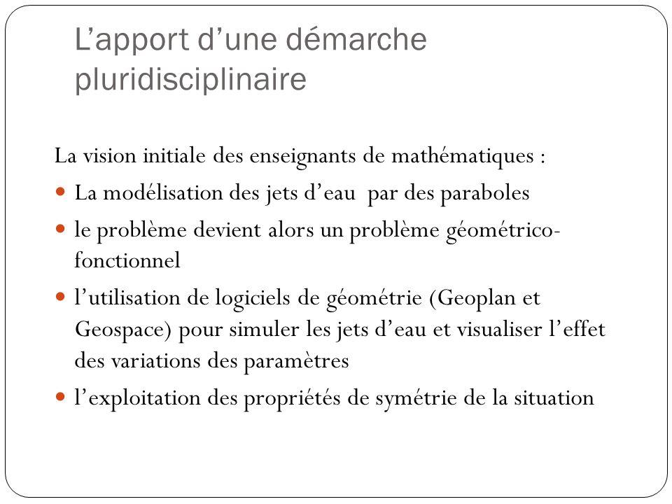 Lapport dune démarche pluridisciplinaire La vision initiale des enseignants de mathématiques : La modélisation des jets deau par des paraboles le prob