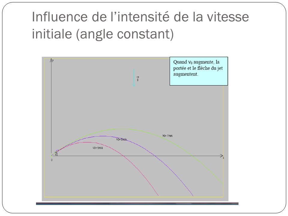 Influence de lintensité de la vitesse initiale (angle constant)