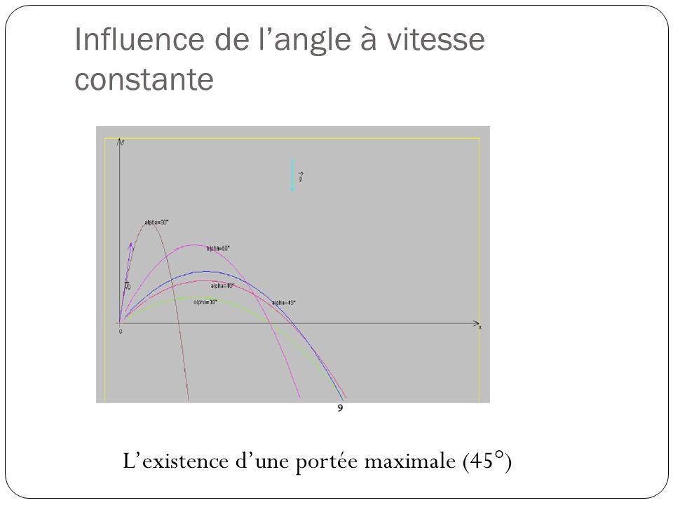 Influence de langle à vitesse constante Lexistence dune portée maximale (45°)