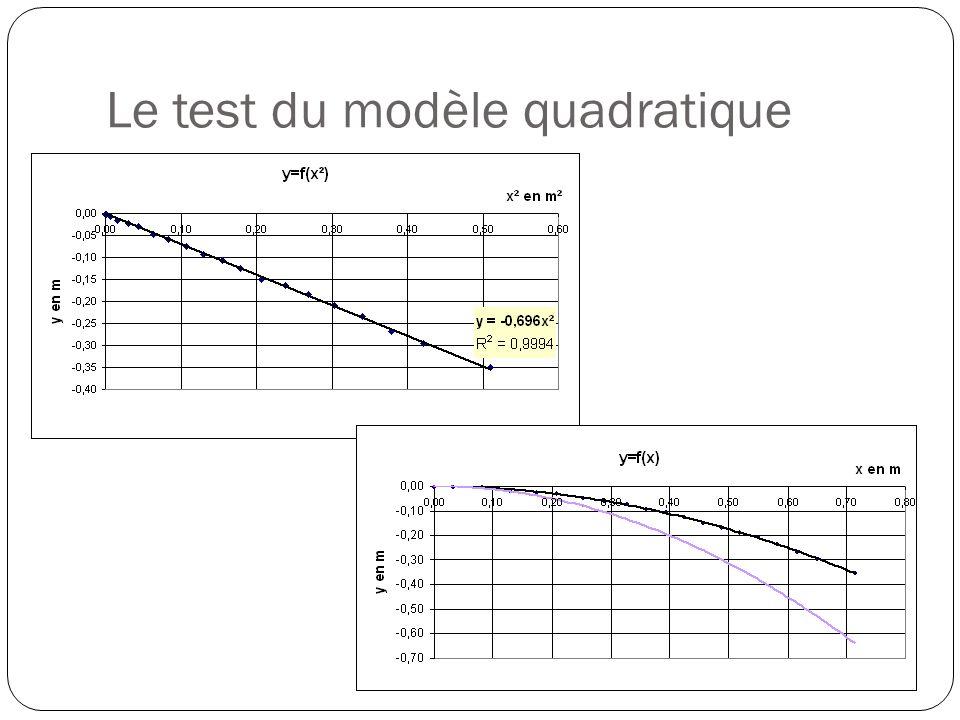Le test du modèle quadratique