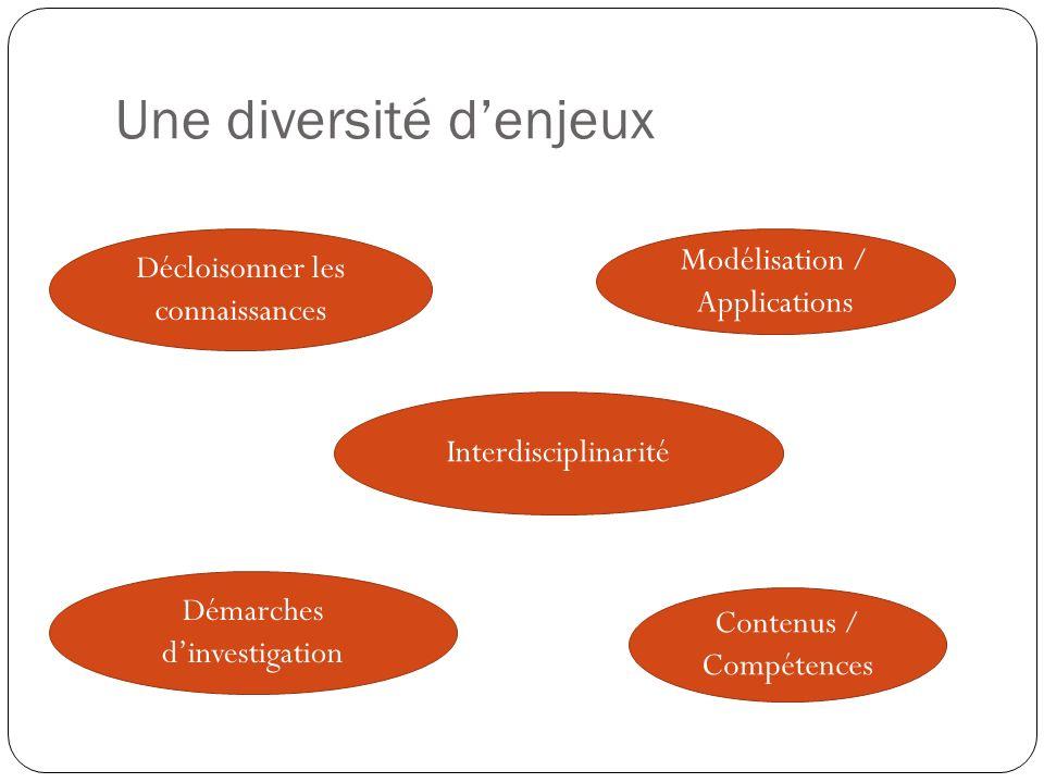 Une diversité denjeux Interdisciplinarité Modélisation / Applications Contenus / Compétences Démarches dinvestigation Décloisonner les connaissances