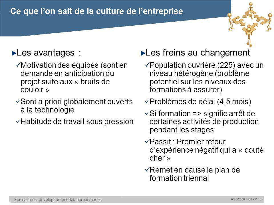 Formation et développement des compétences 5/28/2008 4:54 PM 3 Les avantages : Motivation des équipes (sont en demande en anticipation du projet suite
