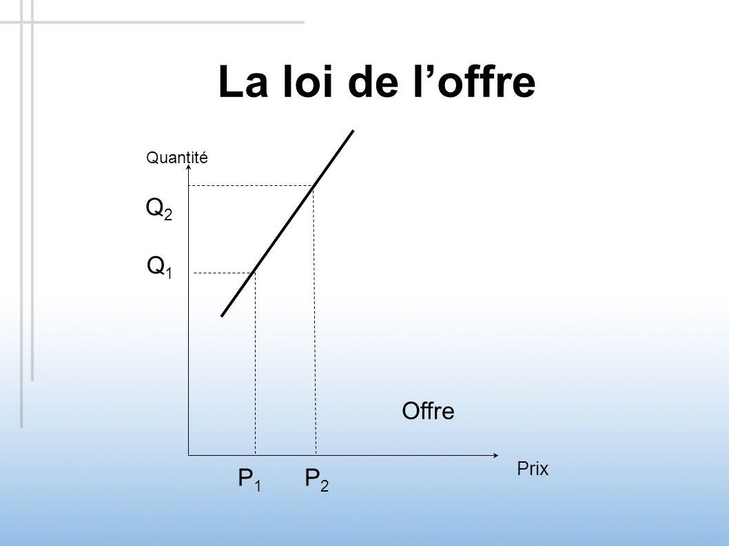 La loi de loffre Quantité Prix Offre Q1Q1 P1P1 Q2Q2 P2P2