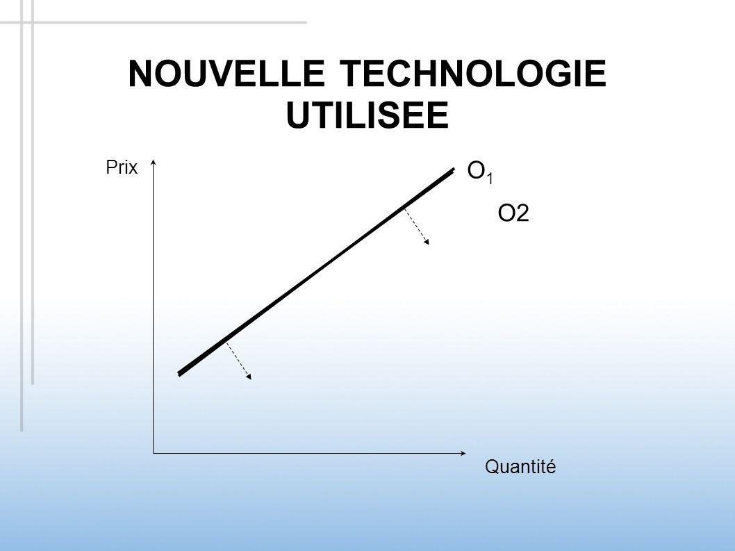 HAUSSE DU COÛT DE LA MAIN DOEUVRE Prix Quantité O2O2 O1