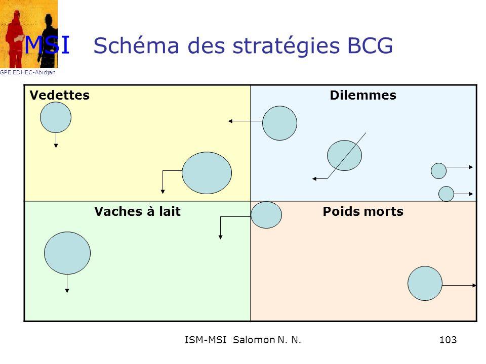Schéma des stratégies BCG VedettesDilemmes Vaches à laitPoids morts MSI GPE EDHEC-Abidjan 103ISM-MSI Salomon N. N.