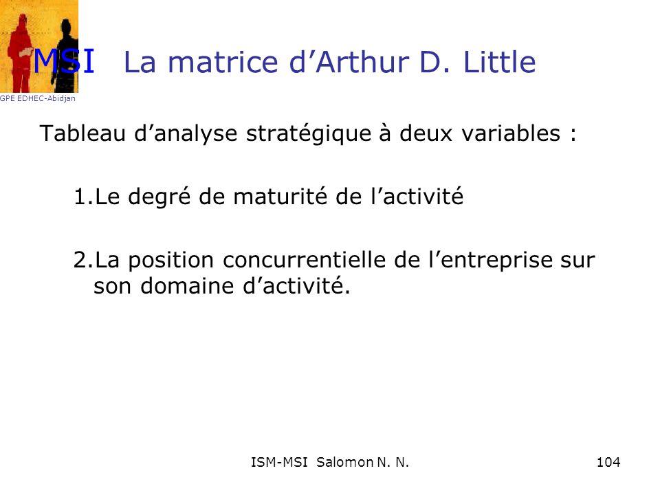 La matrice dArthur D. Little Tableau danalyse stratégique à deux variables : 1.Le degré de maturité de lactivité 2.La position concurrentielle de lent