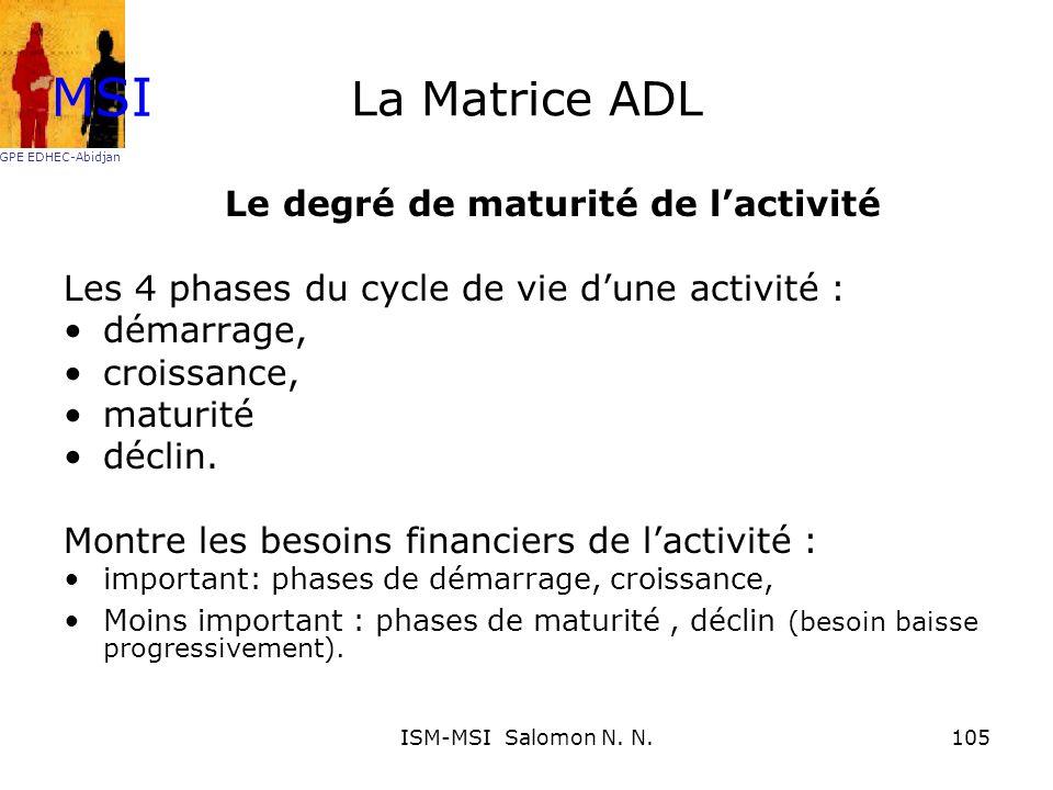 La Matrice ADL Le degré de maturité de lactivité Les 4 phases du cycle de vie dune activité : démarrage, croissance, maturité déclin. Montre les besoi