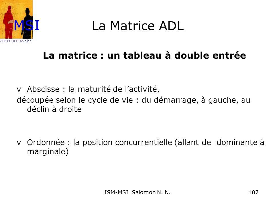 La Matrice ADL La matrice : un tableau à double entrée vAbscisse : la maturité de lactivité, découpée selon le cycle de vie : du démarrage, à gauche,