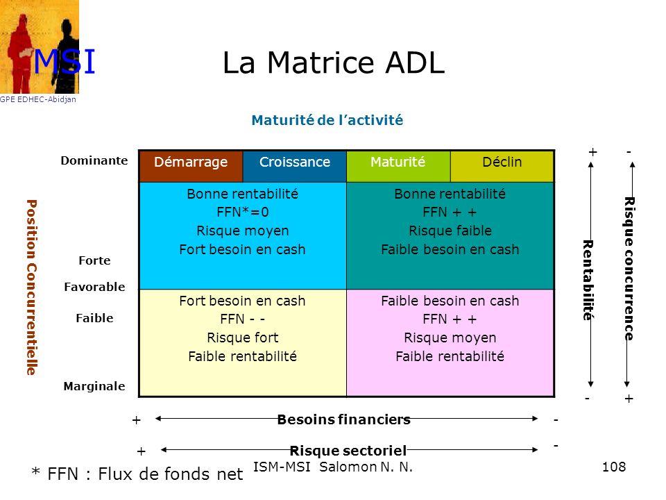 La Matrice ADL DémarrageCroissanceMaturitéDéclin Bonne rentabilité FFN*=0 Risque moyen Fort besoin en cash Bonne rentabilité FFN + + Risque faible Fai
