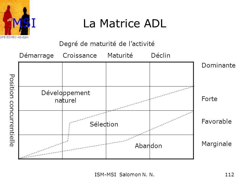 La Matrice ADL Démarrage Croissance Maturité Déclin Dominante Forte Favorable Marginale Degré de maturité de lactivité Position concurrentielle Dévelo