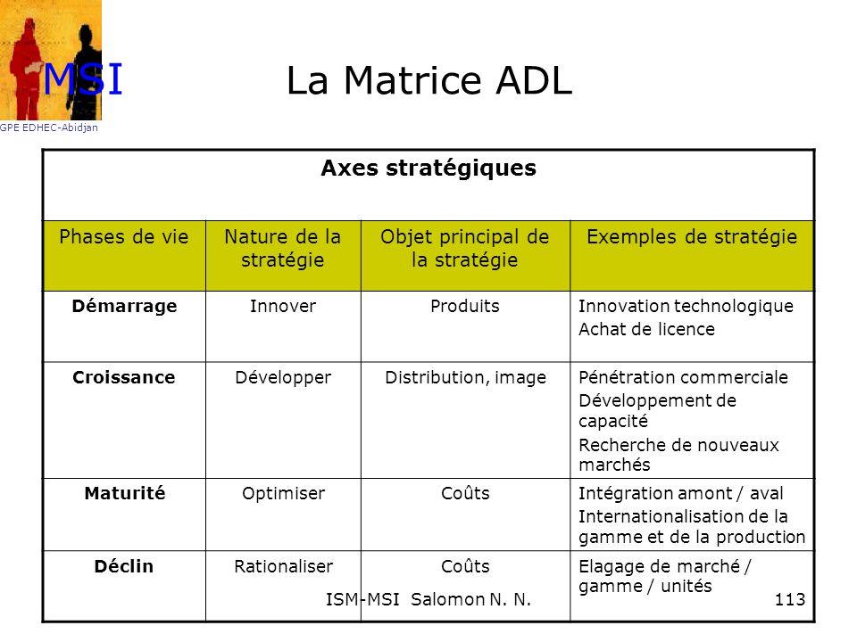 La Matrice ADL Axes stratégiques Phases de vieNature de la stratégie Objet principal de la stratégie Exemples de stratégie DémarrageInnoverProduitsInn