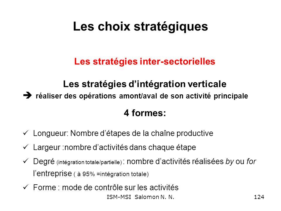Les choix stratégiques Les stratégies inter-sectorielles Les stratégies dintégration verticale réaliser des opérations amont/aval de son activité prin