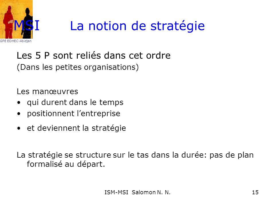 La notion de stratégie Les 5 P sont reliés dans cet ordre (Dans les petites organisations) Les manœuvres qui durent dans le temps positionnent lentrep