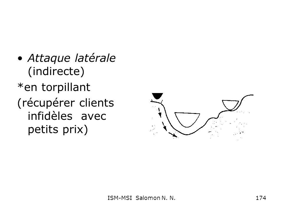 Attaque latérale (indirecte) *en torpillant (récupérer clients infidèles avec petits prix) 174ISM-MSI Salomon N. N.