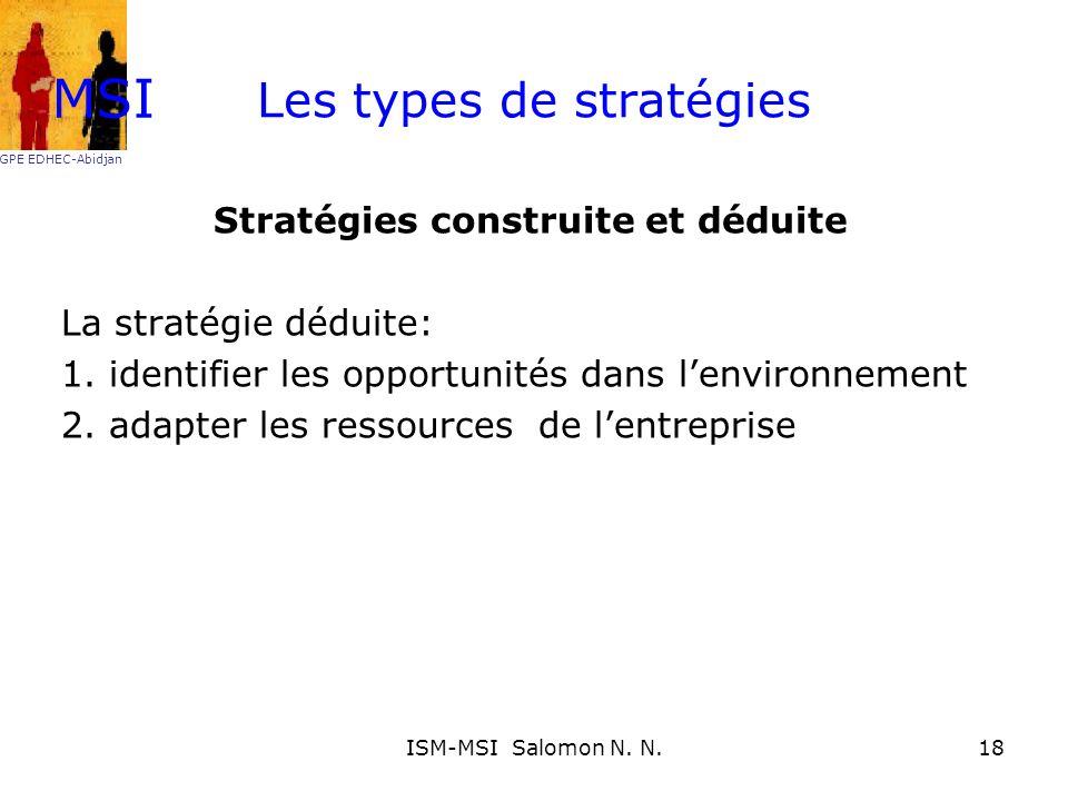 Les types de stratégies Stratégies construite et déduite La stratégie déduite: 1. identifier les opportunités dans lenvironnement 2. adapter les resso