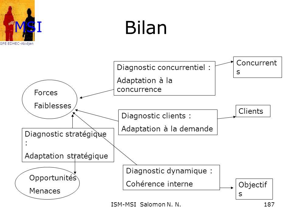 Bilan Forces Faiblesses Opportunités Menaces Diagnostic stratégique : Adaptation stratégique Diagnostic concurrentiel : Adaptation à la concurrence Di