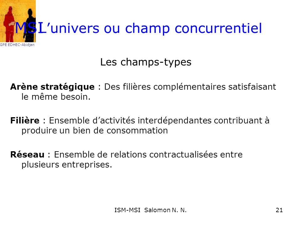 Lunivers ou champ concurrentiel Les champs-types Arène stratégique : Des filières complémentaires satisfaisant le même besoin. Filière : Ensemble dact