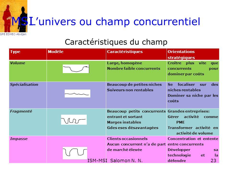 Lunivers ou champ concurrentiel Caractéristiques du champ TypeModèleCaractéristiques Orientations stratégiques Volume Large, homogène Nombre faible co