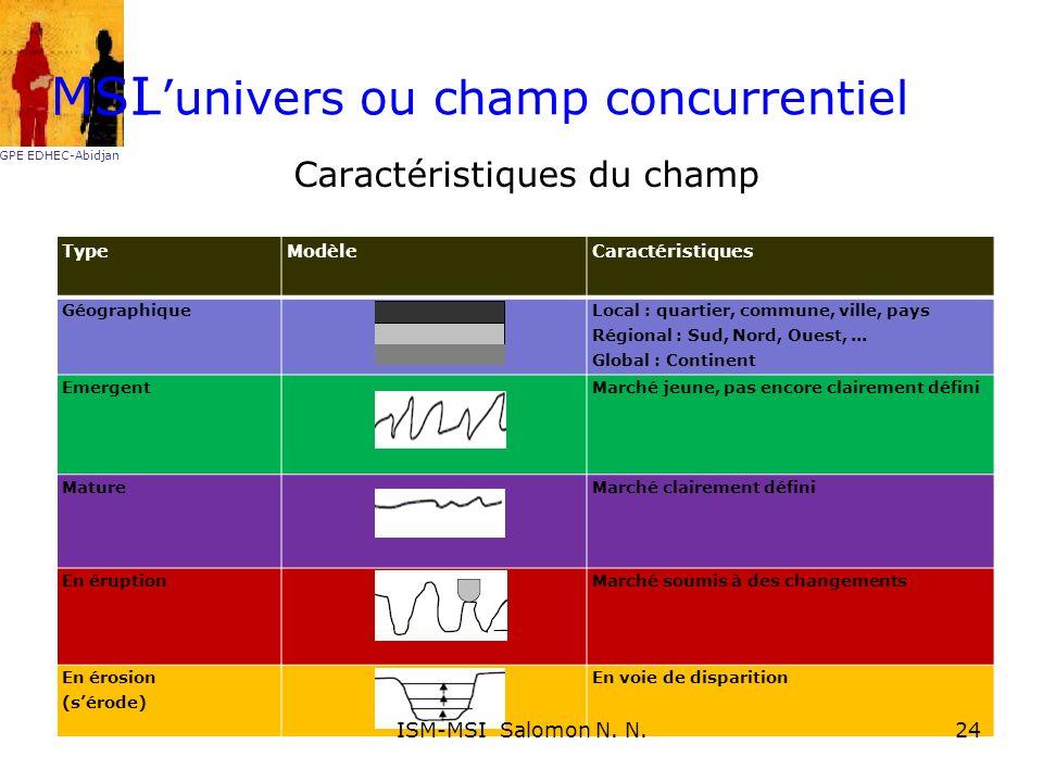 Lunivers ou champ concurrentiel Caractéristiques du champ TypeModèleCaractéristiques Géographique Local : quartier, commune, ville, pays Régional : Su