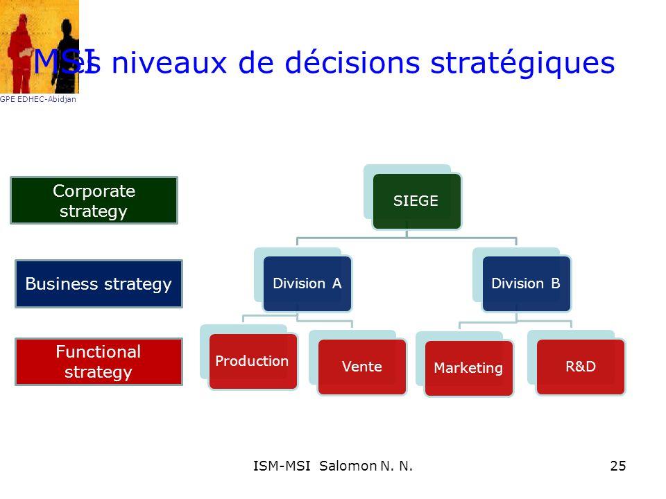 Les niveaux de décisions stratégiques Corporate strategy Business strategy Functional strategy MSI GPE EDHEC-Abidjan 25ISM-MSI Salomon N. N.