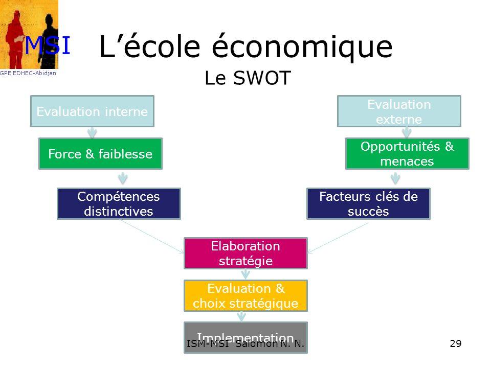 Lécole économique Le SWOT Evaluation interne Evaluation externe Force & faiblesse Opportunités & menaces Compétences distinctives Facteurs clés de suc