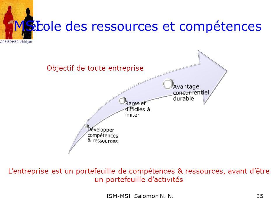 Lécole des ressources et compétences Objectif de toute entreprise Lentreprise est un portefeuille de compétences & ressources, avant dêtre un portefeu